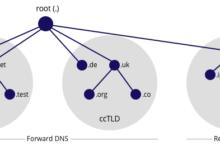 تصویر DNS Zone چیست؟ آشنایی با انواع Primary و Secondary و Stub Zone